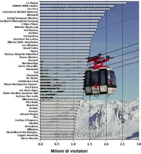 comprensori sciistici più visitati al mondo